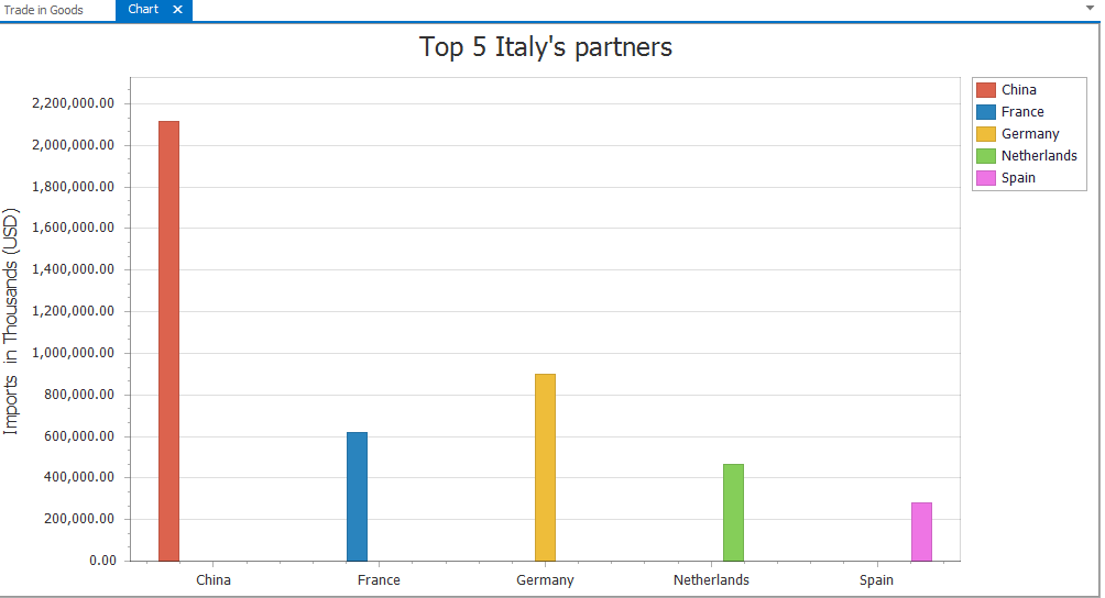 top 5 italy partners